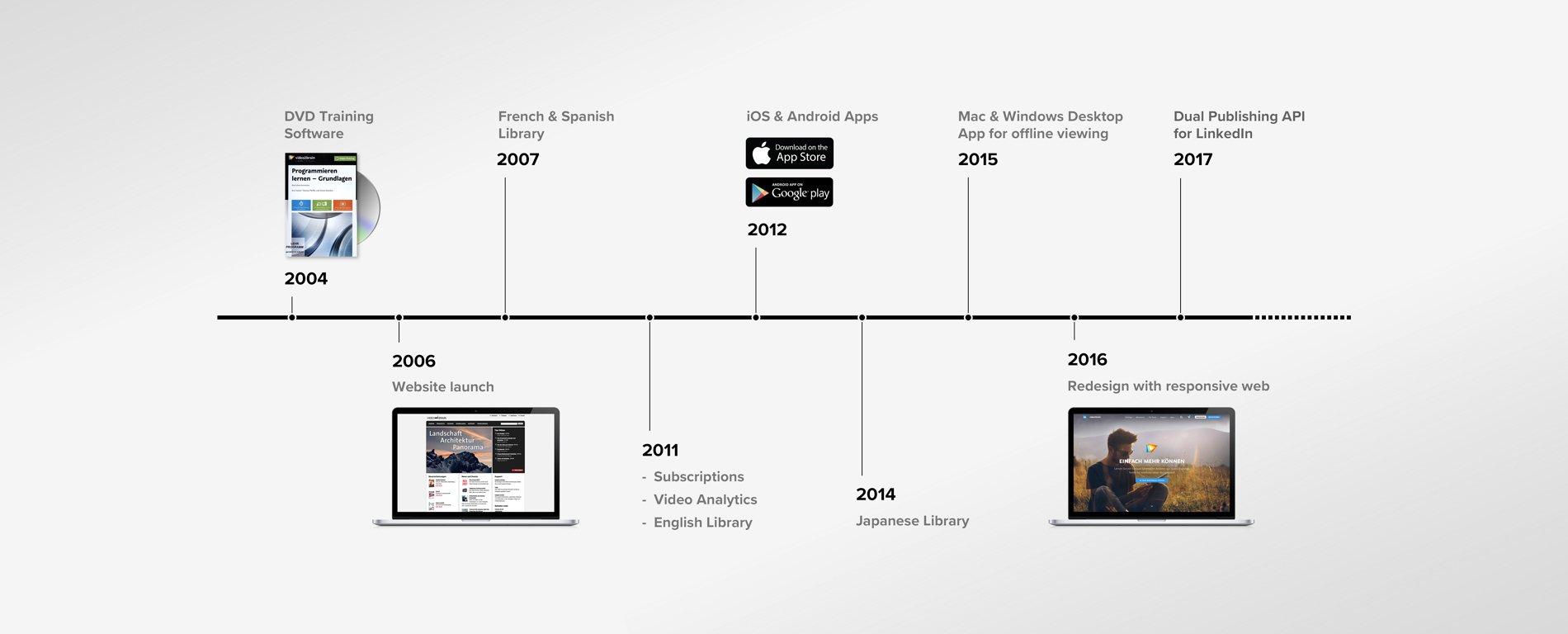 video2brain timeline