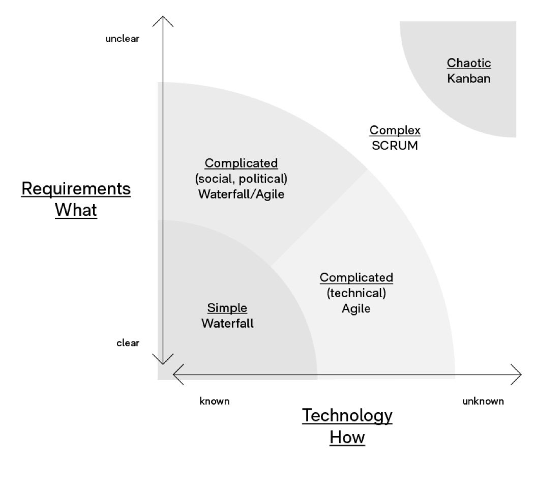 Graph explaining the suitability of different agile models
