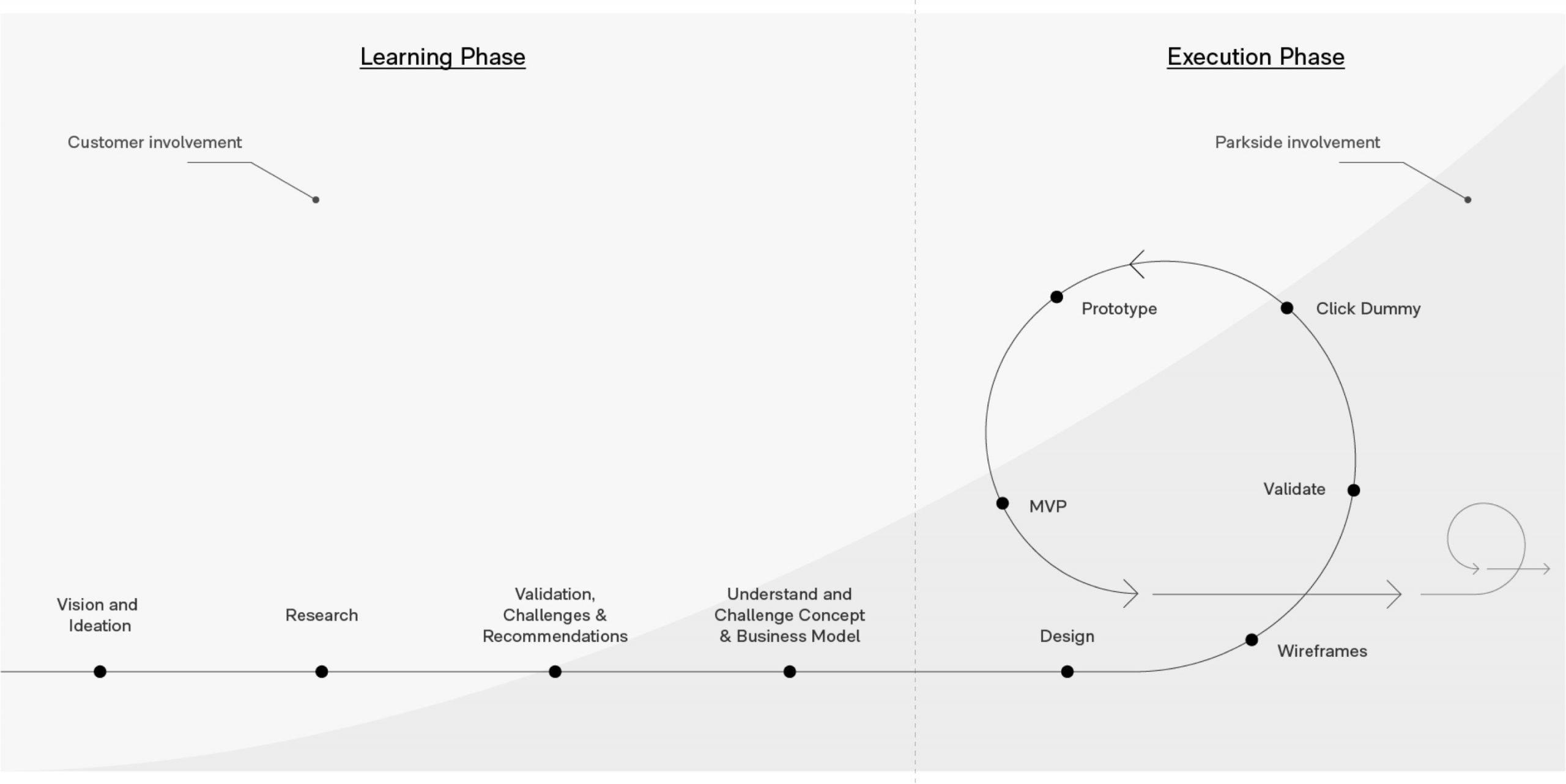 Visualisierung unseres Produktentwicklungsprozesses